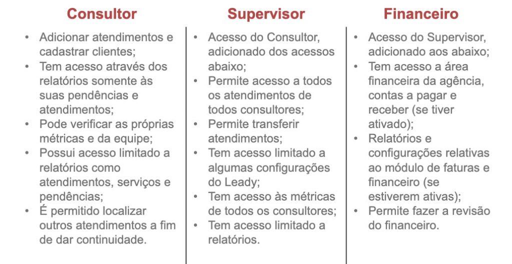 leady-tabela-de-permissão-usuários