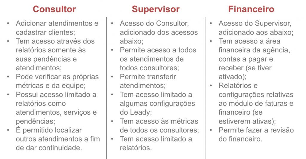 sistema-leady-tabela-permissões-usuários1