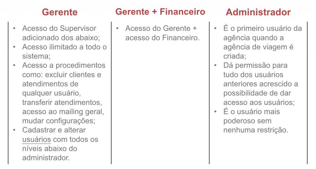 sistema-leady-tabela-permissões-usuários2