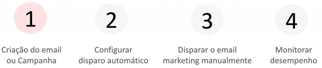 sistema-leady-passos-email-marketing